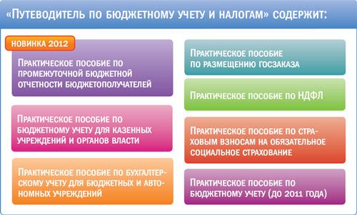 Информационный банк решения высших судов